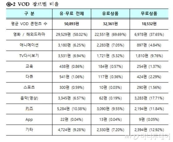 VOD는 평균 5만893편으로 집계됐다. IPTV가 8만365편, 케이블TV가 3만3209편 가지고 있었다. 이 가운데 유료가 64%, 무료가 36%였다./사진제공=과학기술정보통신부<br>