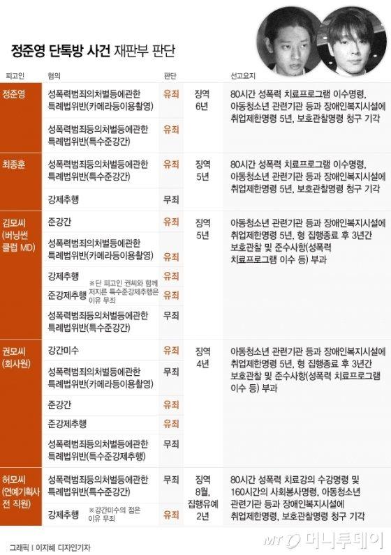 정준영 단톡방 사건 재판부 판단. /사진=이지혜 디자인기자