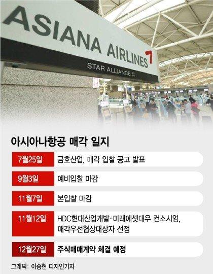 아시아나 날개달고 재계 33→17위, HDC '새판짜기'