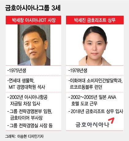 '아시아나와 이별' 금호그룹, 재계 7위에서 중견기업으로