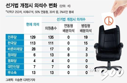[MT리포트]바뀌는 선거 제도…'21대 총선' 흔든다