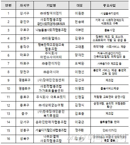 서울시 누적 사회적경제 우수기업 69개