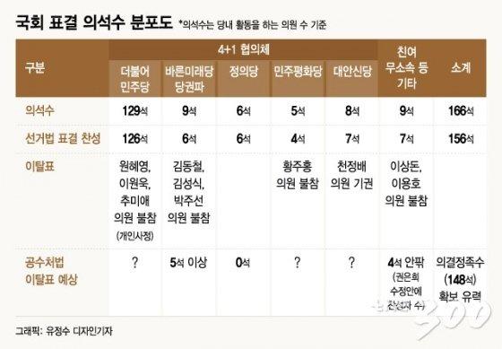 [MT리포트]공수처의 운명, 19표에 달렸다