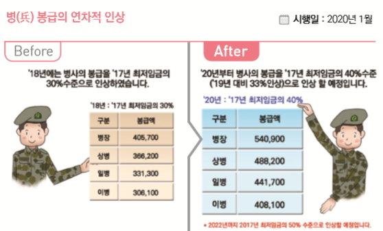 대체복무제도 시행 · 병장 월급 54만원