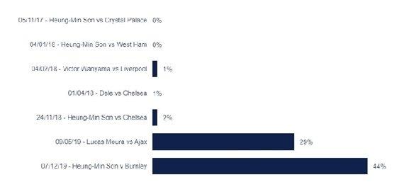 손흥민의 번리전 득점이 2010년대 토트넘 최고의 골 1위를 달리고 있다./사진=토트넘 공식 홈페이지