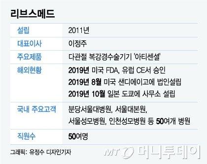 """""""복강경 수술 손쓰듯 시술…의료기기 '유니콘' 도약"""""""