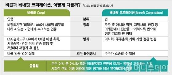 """""""사회발전 이끈 기업 비콥 인증…한국도 세계적 흐름 따라야"""""""