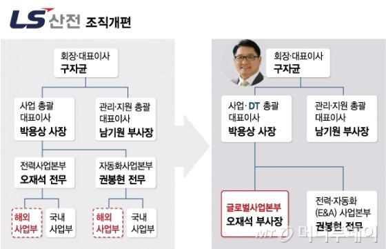 """[단독]LS산전, 조직개편 단행…구자균 """"글로벌 사업 올인"""""""
