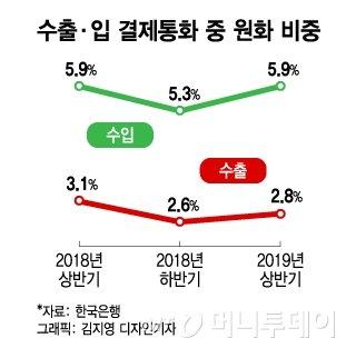 수출입 결제통화 중 원화 비중. /그래픽=김지영 디자인기자