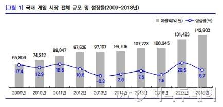 국내 게임시장 전체 규모 및 성장 추이/자료= 한국콘텐츠진흥원