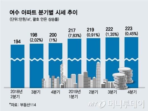 '여수 밤바다'의 위력… 서울 부럽잖은 여수 분양시장