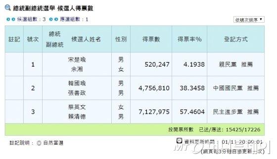 대만 대선, 차이 총통 700만표 돌파…곧 당선 선언