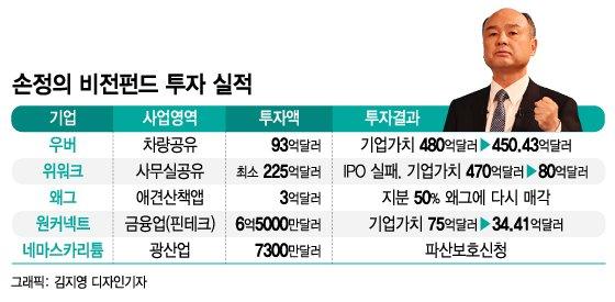 손정의 비전펀드 투자실적. /그래픽=김지영 디자인기자