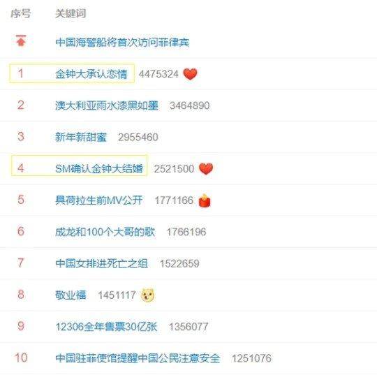 지난 13일 웨이보 실시간 트렌드/사진=웨이보, 스타뉴스