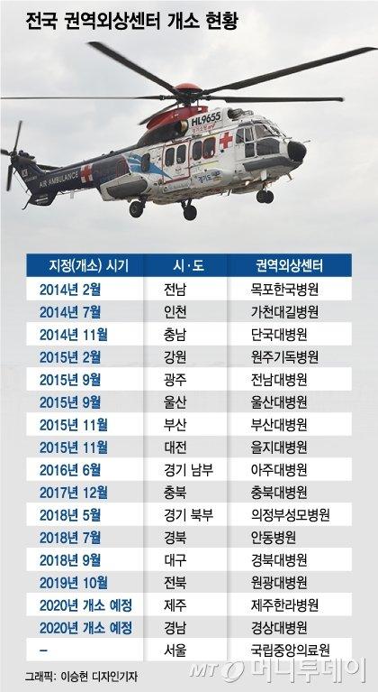 """""""아주대 외상센터, 간호사 지원비용 문제없다"""""""