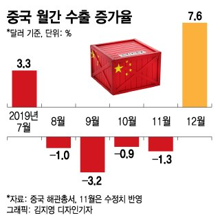 중국 경기 회복하나…5개월만에 수출 반등