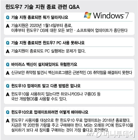 """""""담배보다 싼 윈도10""""… '윈도7'종료에 불법판매 극성"""