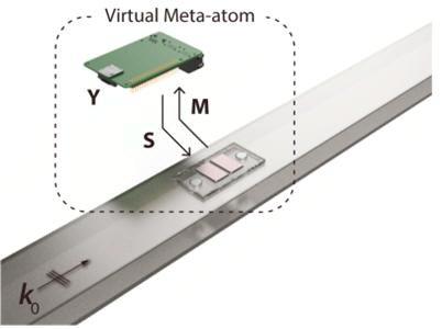 마이크로프로세서와 마이크로폰, 스피커가 연결돼 있는 '가상화 메타물질' 모식도로, 마이크로프로세서가 신호를 감지해 산란파를 발생시킨다/자료=과기정통부