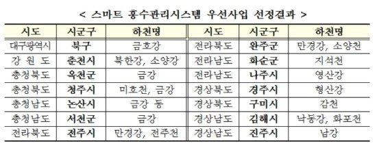 스마트 홍수관리시스템 우선산업 선정결과 /사진제공=국토교통부