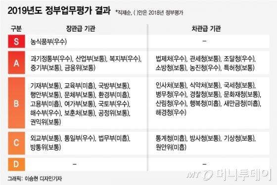 정부 업무평가…농식품부 유일 '최우수', 외교·통일은 '부진'