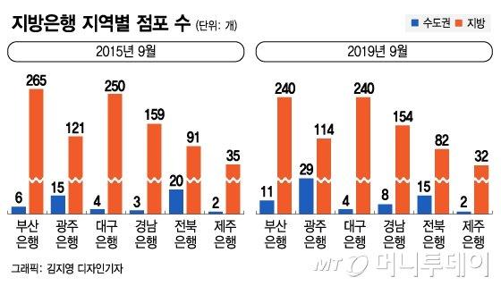 은행 점포 68% 수도권 쏠림..지방은행도 '서울로'