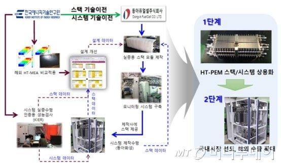한국에너지기술연구원은 세계 최고 수준 성능인 5kW급 고온 고분자 연료전지 스택 기술을 출자해 동아화성과 연구소 기업 동아퓨얼셀을 설립하고 사업화를 본격 추진한다. 그림은 한국에너지기술연구원과 동아퓨얼셀의 협력 전략 모식도./자료제공=한국에너지기술연구원<br>