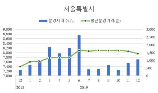 서울 민간아파트 분양가격 추이/사진= HUG