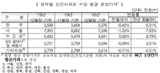 지난해 12월 기준 권역별 민간아파트 분양가격/사진= HUG