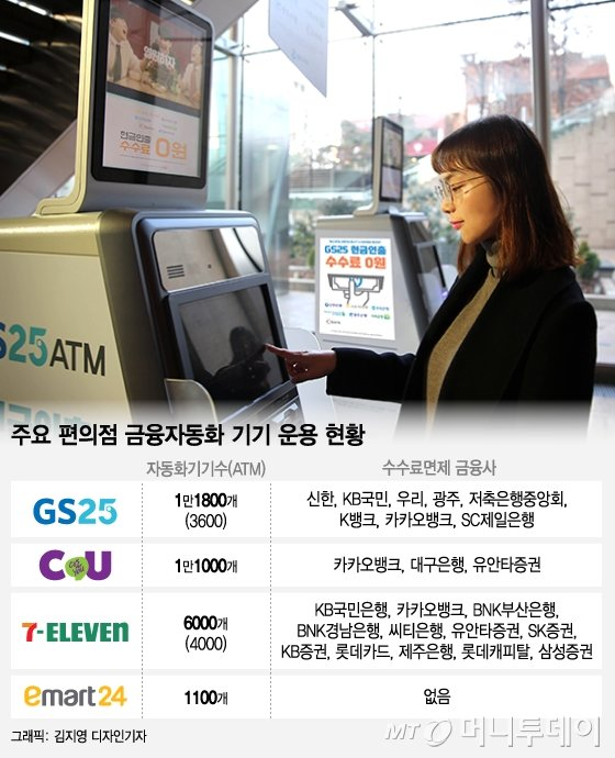 """""""수수료 안받아요""""…동네 편의점 ATM·CD 3만개 시대"""