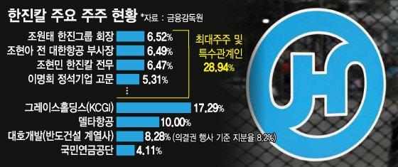 한진家 조현아, '강성부 펀드'·'반도건설'과 손잡나