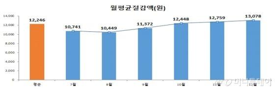 광역알뜰교통카드 이용자 교통비 절감액 분석 결과. /자료=국토교통부