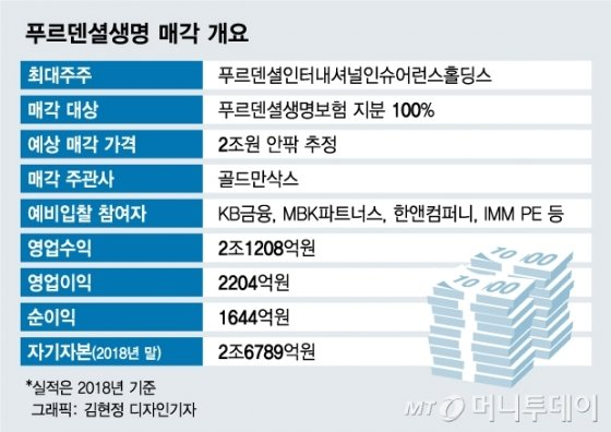 불 붙은 푸르덴셜 매각…KB금융·MBK·한앤코·IMM 경쟁