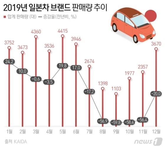 한국수입자동차협회(KAIDA) 자료. /그래픽=뉴스1
