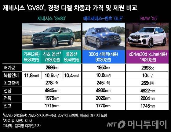 제네시스 'GV80' 디젤 경쟁 모델 가격 및 제원 비교. /그래픽=김지영 디자인기자