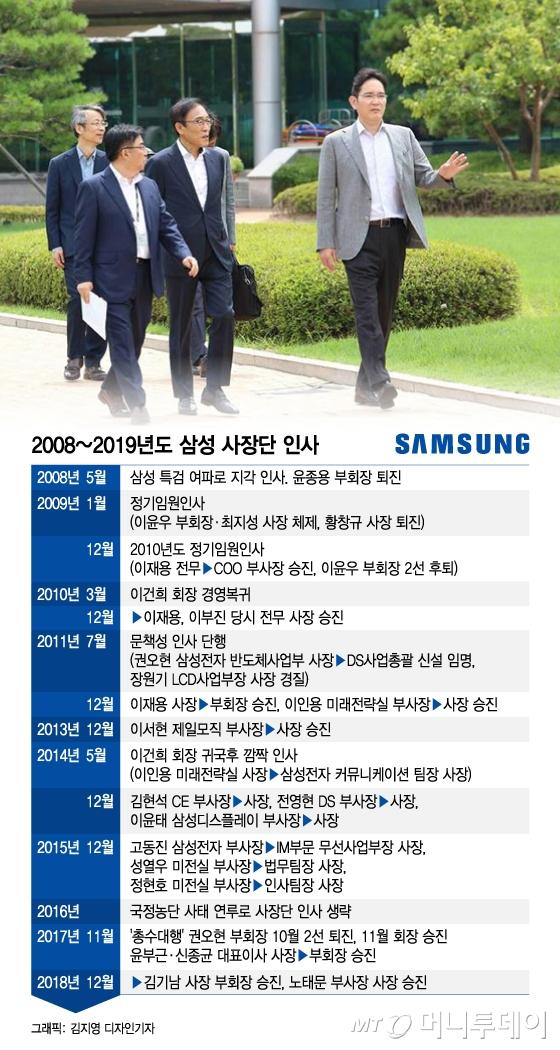 삼성그룹, 20일 사장단 '광폭 인사' 가능성…주목하는 4가지