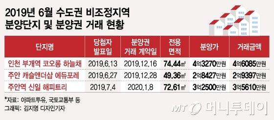 '6개월에 3천만원' 분양권시장 '줍줍족' 몰린다