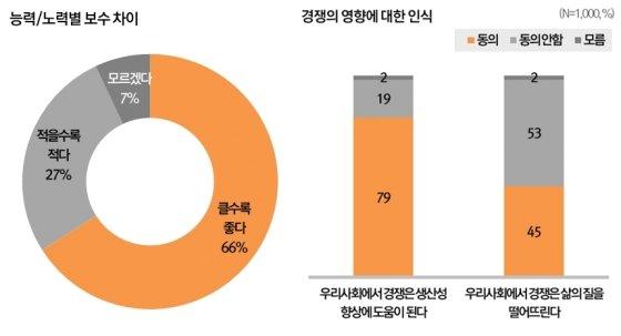 사진=한국리서치 '한국사회 공정성 인식조사 보고서'