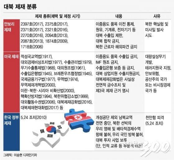 """北 관광, 제재 """"대상 아니다""""vs""""오해 가능성""""…韓美 시각차 왜?"""
