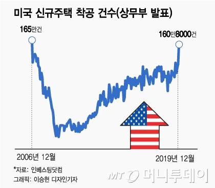 """美 13년래 최대 호황…""""달리는 말에 올라타자"""""""