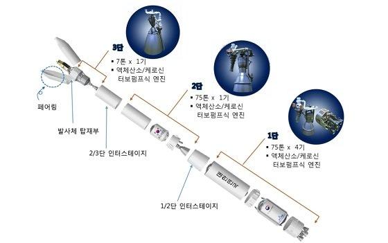 한국형발사체 구성/자료=항우연