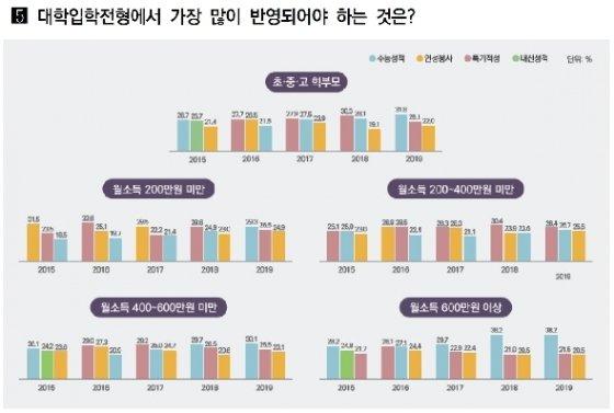한국교육개발원 '2019년 교육여론조사' © 뉴스1