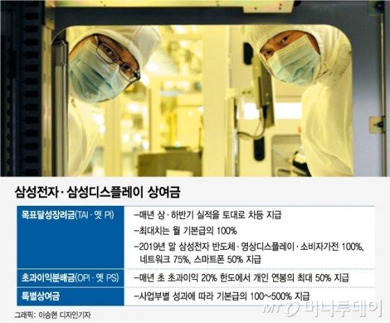 [단독]우울한 디스플레이…삼성 첫 '제로' 성과금