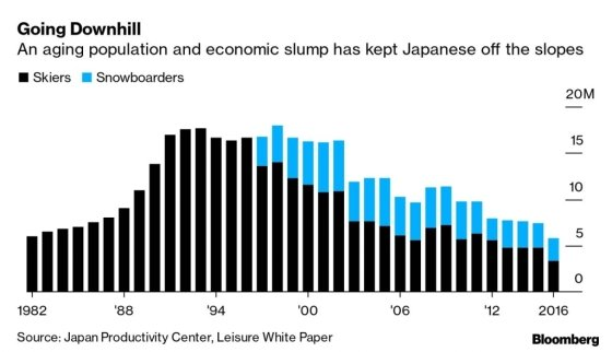 일본 스키인구의 감소를 나타내는 그래프. 1998년 정점을 찍은 일본 스키인구는 2000년대 이후 꾸준히 감소해왔다. /사진=블룸버그
