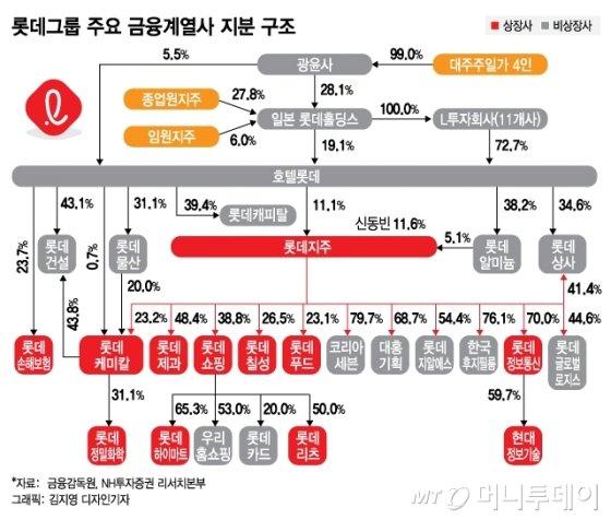 롯데그룹 재편 본격화되나…호텔롯데 IPO가 '신호탄'