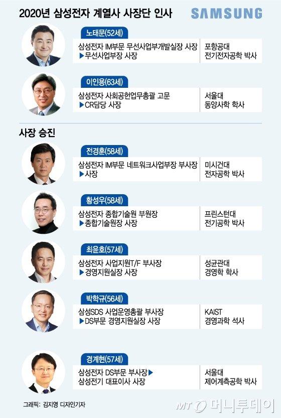 인물로 짚어본 삼성 사장단 인사 3대 키워드