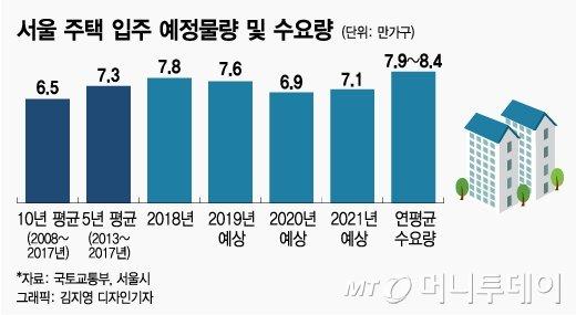 연간 서울 주택 입주 예정물량 및 연평균 수요 물량