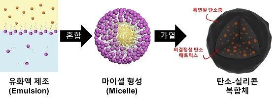 탄소-실리콘 복합체 합성 과정 요약<br><br>물, 기름, 전분, 실리콘, 계면활성제로 유화액 제조로 마이셀을 형성시킨 다음, 가열과 탄화 과정을 거치면 탄소-실리콘 복합체가 형성됨/사진=KIST