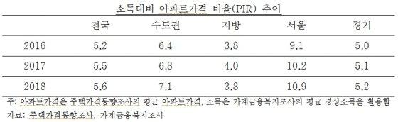 """작년 전국 집값 7년만에 하락…""""올해도 떨어진다"""""""