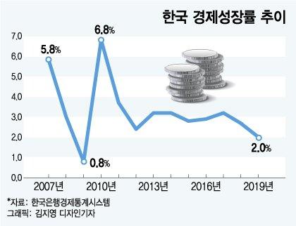 활력 잃은 민간경제, 재정으로 사수한 성장률 2%