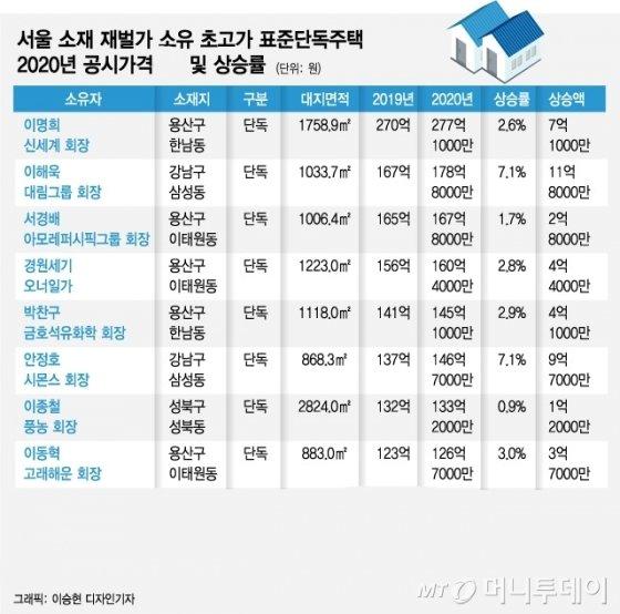 2020년 표준단독주택 공시가격 상위 내역